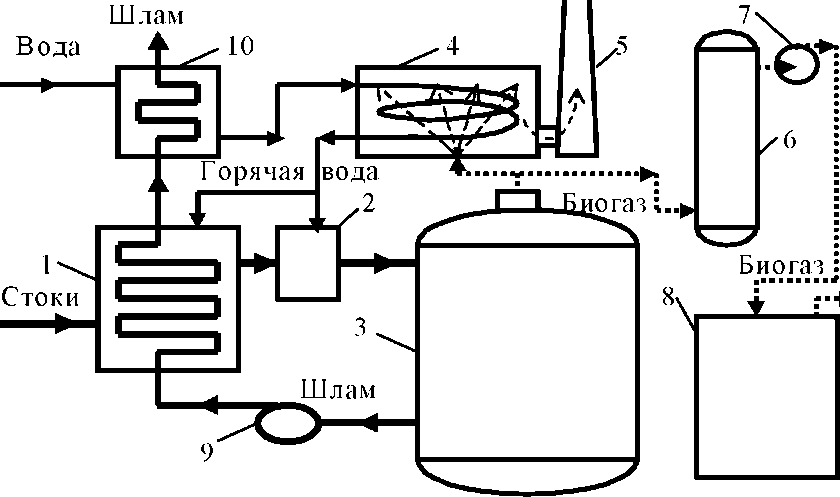 Схема установки для получения